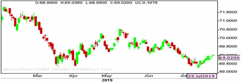 USD/INR opens up on oil bids, strong dlr